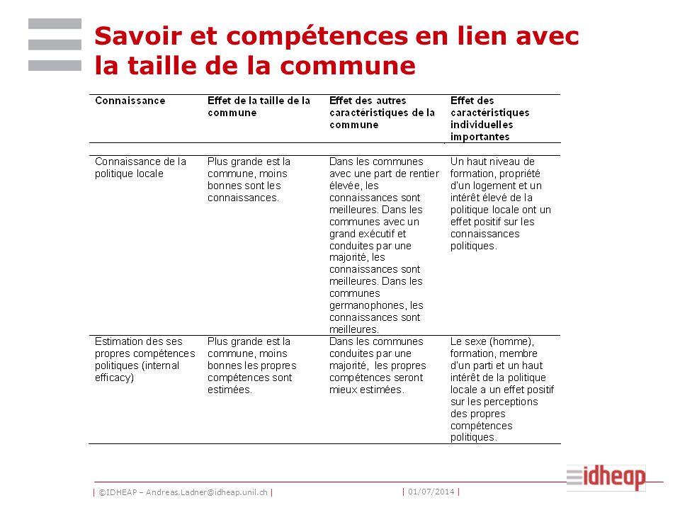 | ©IDHEAP – Andreas.Ladner@idheap.unil.ch | | 01/07/2014 | Savoir et compétences en lien avec la taille de la commune