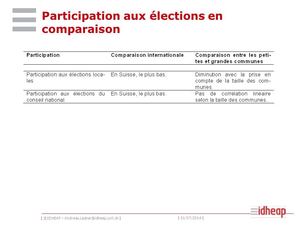 | ©IDHEAP – Andreas.Ladner@idheap.unil.ch | | 01/07/2014 | Participation aux élections en comparaison
