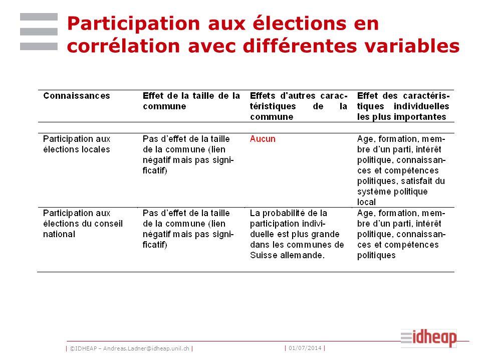 | ©IDHEAP – Andreas.Ladner@idheap.unil.ch | | 01/07/2014 | Participation aux élections en corrélation avec différentes variables