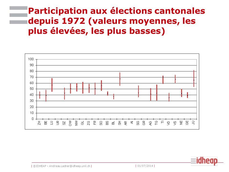 | ©IDHEAP – Andreas.Ladner@idheap.unil.ch | | 01/07/2014 | Participation aux élections cantonales depuis 1972 (valeurs moyennes, les plus élevées, les