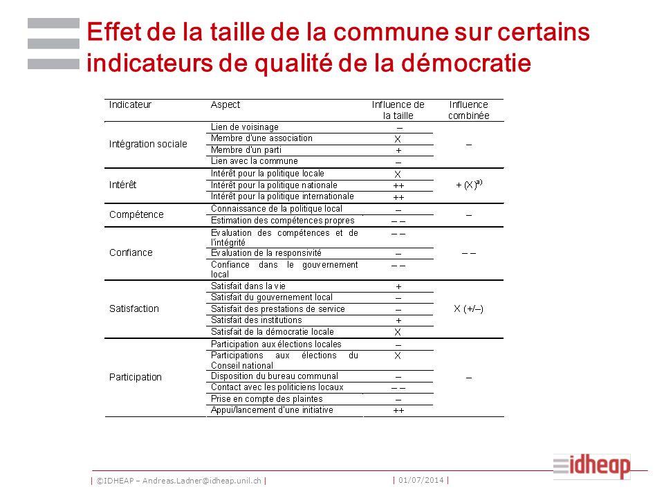 | ©IDHEAP – Andreas.Ladner@idheap.unil.ch | | 01/07/2014 | Effet de la taille de la commune sur certains indicateurs de qualité de la démocratie