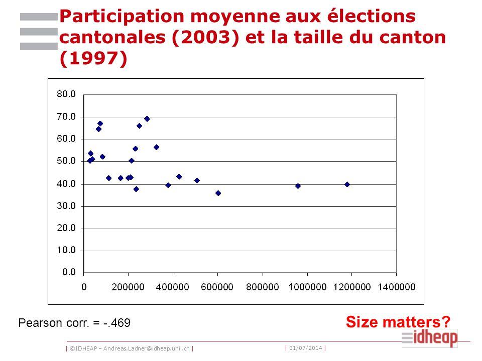 | ©IDHEAP – Andreas.Ladner@idheap.unil.ch | | 01/07/2014 | Participation moyenne aux élections cantonales (2003) et la taille du canton (1997) Size ma