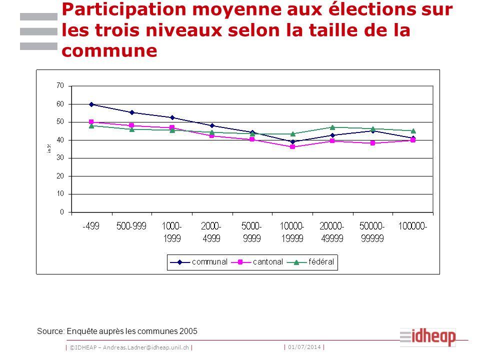 | ©IDHEAP – Andreas.Ladner@idheap.unil.ch | | 01/07/2014 | Participation moyenne aux élections sur les trois niveaux selon la taille de la commune Source: Enquête auprès les communes 2005