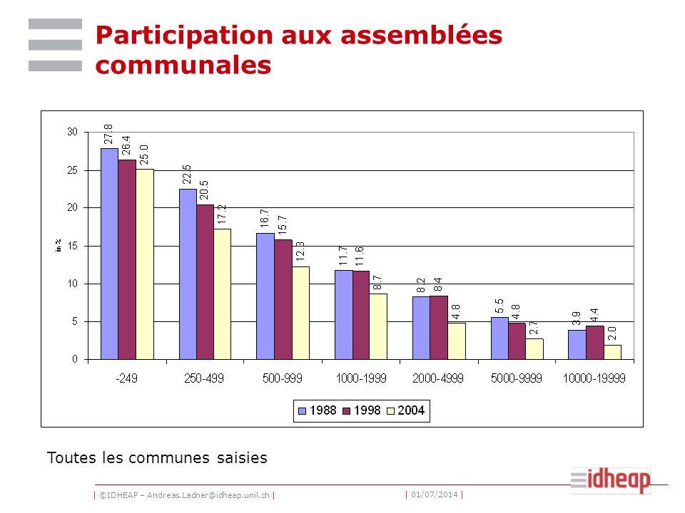 | ©IDHEAP – Andreas.Ladner@idheap.unil.ch | | 01/07/2014 | Participation aux assemblées communales Toutes les communes saisies