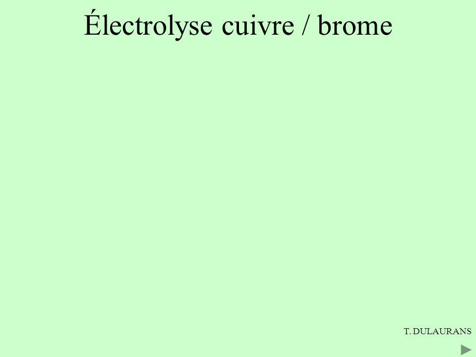Électrolyse cuivre / brome Solution de bromure de cuivre (II) : Cu 2+ ; 2 Br - Les électrons sont consommés par la réduction des ions Cu 2+ i i e-e- e-e- e-e- Oxydation 2 Br - = Br 2 + 2 e - Déplacement des anions Déplacement des cations Réduction Cu 2+ + 2 e - = Cu générateur