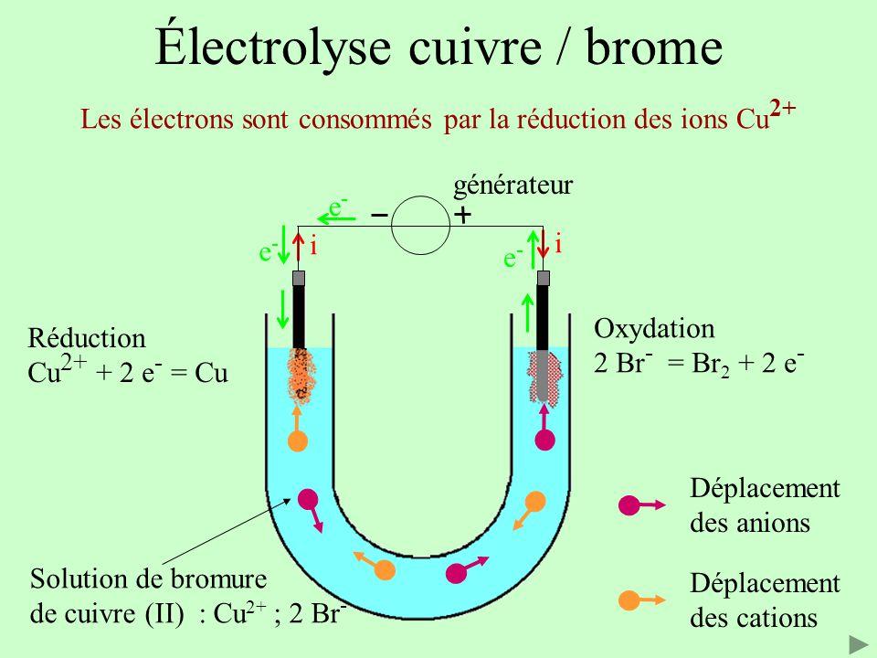 Électrolyse cuivre / brome Solution de bromure de cuivre (II) : Cu 2+ ; 2 Br - Les électrons sont consommés par la réduction des ions Cu 2+ i i e-e- e