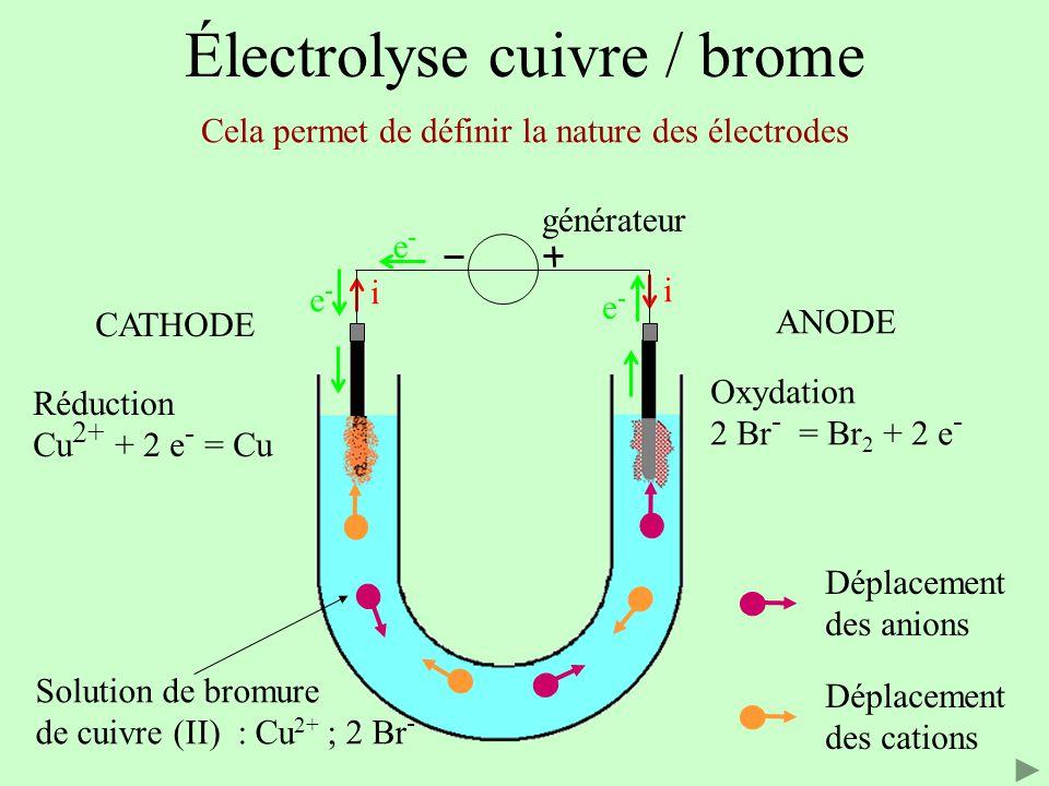 Électrolyse cuivre / brome Solution de bromure de cuivre (II) : Cu 2+ ; 2 Br - Cela permet de définir la nature des électrodes i i e-e- e-e- e-e- Oxyd