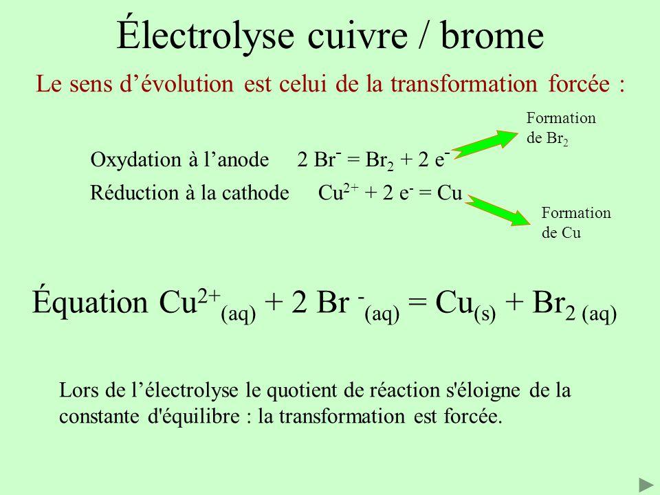 Réduction à la cathode Cu 2+ + 2 e - = Cu Oxydation à l'anode 2 Br - = Br 2 + 2 e - Le sens d'évolution est celui de la transformation forcée : Équati