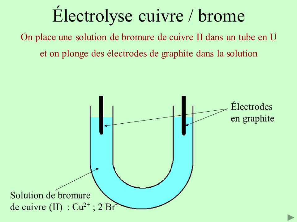Électrolyse cuivre / brome Solution de bromure de cuivre (II) : Cu 2+ ; 2 Br - Cela permet de définir la nature des électrodes i i e-e- e-e- e-e- Oxydation 2 Br - = Br 2 + 2 e - Déplacement des anions Déplacement des cations Réduction Cu 2+ + 2 e - = Cu ANODE CATHODE générateur