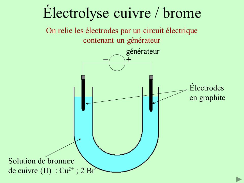 Électrolyse cuivre / brome Électrodes en graphite Solution de bromure de cuivre (II) : Cu 2+ ; 2 Br - Le générateur impose le sens du courant électrique i i générateur