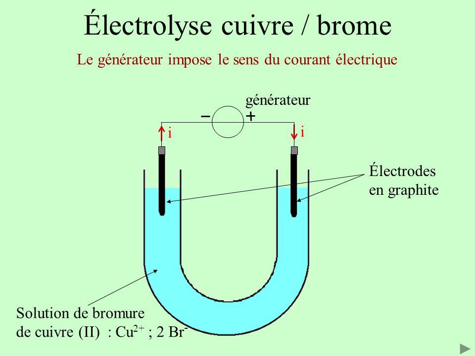 Réduction à la cathode Cu 2+ + 2 e - = Cu Oxydation à l'anode 2 Br - = Br 2 + 2 e - Le sens d'évolution est celui de la transformation forcée : Équation Cu 2+ (aq) + 2 Br - (aq) = Cu (s) + Br 2 (aq) Formation de Br 2 Formation de Cu Électrolyse cuivre / brome Lors de l'électrolyse le quotient de réaction s éloigne de la constante d équilibre : la transformation est forcée.