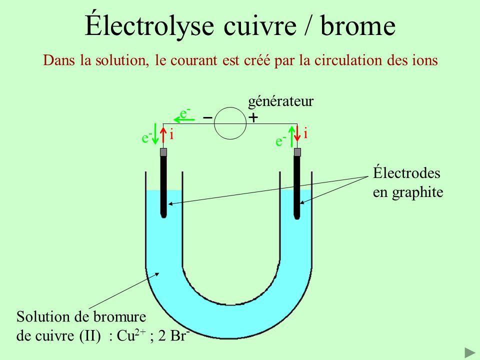 Électrolyse cuivre / brome Électrodes en graphite Solution de bromure de cuivre (II) : Cu 2+ ; 2 Br - Les anions se déplacent dans le sens des électrons i i e-e- e-e- e-e- Déplacement des anions générateur