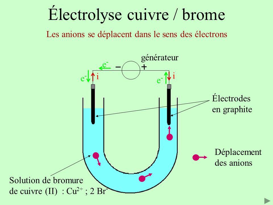 Électrolyse cuivre / brome Électrodes en graphite Solution de bromure de cuivre (II) : Cu 2+ ; 2 Br - Les cations se déplacent dans le sens du courant i i e-e- e-e- e-e- Déplacement des anions Déplacement des cations générateur