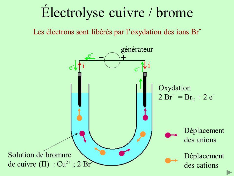 Électrolyse cuivre / brome Solution de bromure de cuivre (II) : Cu 2+ ; 2 Br - Les électrons sont libérés par l'oxydation des ions Br - i i e-e- e-e- e-e- Déplacement des anions Déplacement des cations Oxydation 2 Br - = Br 2 + 2 e - générateur
