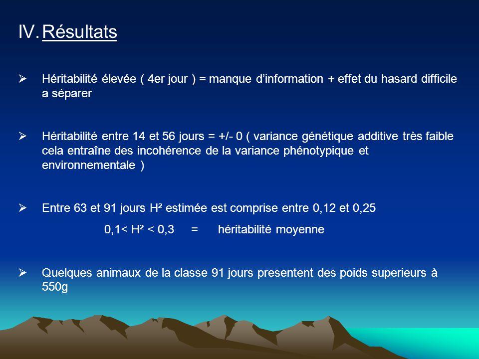 IV.Résultats  Héritabilité élevée ( 4er jour ) = manque d'information + effet du hasard difficile a séparer  Héritabilité entre 14 et 56 jours = +/-