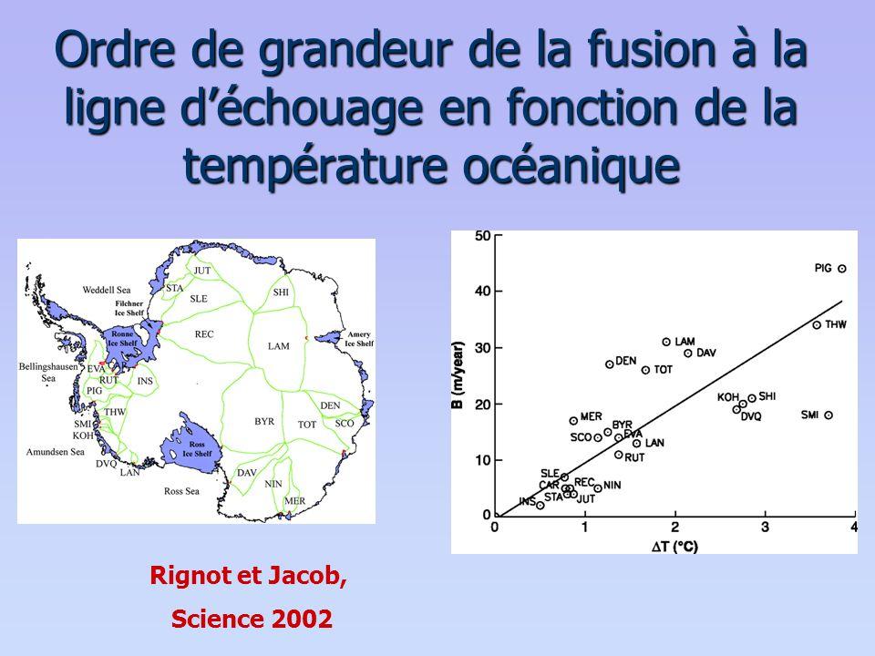 Ordre de grandeur de la fusion à la ligne d'échouage en fonction de la température océanique Rignot et Jacob, Science 2002