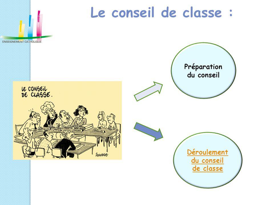 Le conseil de classe : Préparation du conseil Déroulement du conseil de classe