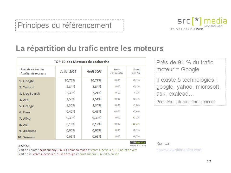 12 La répartition du trafic entre les moteurs Principes du référencement Source : http://www.xitimonitor.com/ Près de 91 % du trafic moteur = Google Il existe 5 technologies : google, yahoo, microsoft, ask, exalead… Périmètre : site web francophones