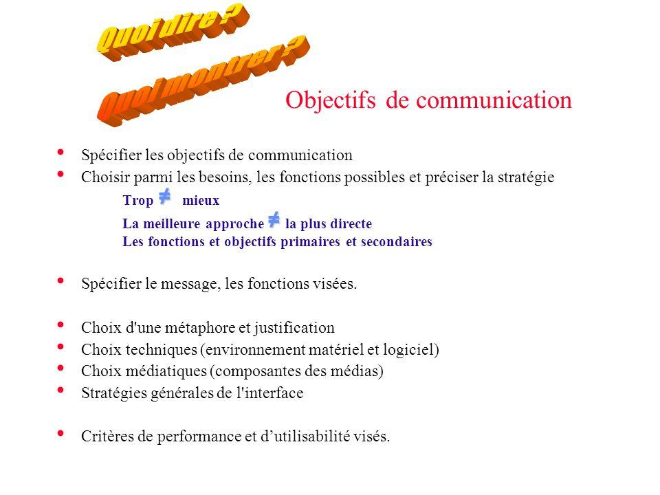 Objectifs de communication • Spécifier les objectifs de communication • Choisir parmi les besoins, les fonctions possibles et préciser la stratégie ≠