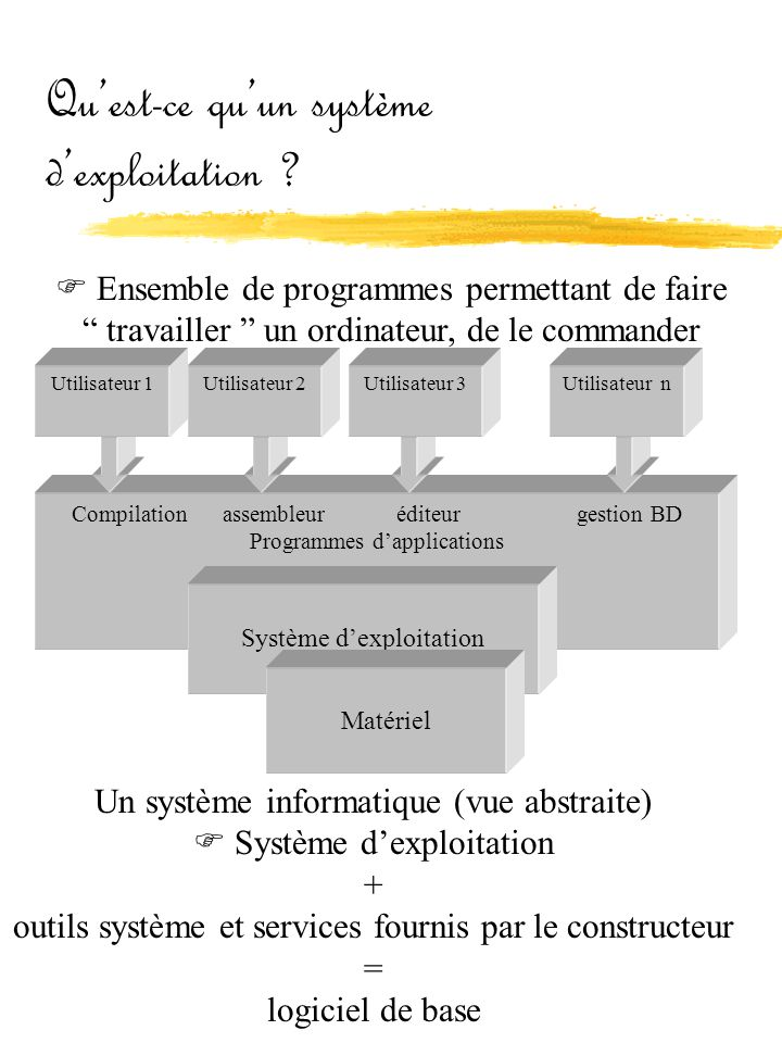 """Qu'est-ce qu'un système d'exploitation ?  Ensemble de programmes permettant de faire """" travailler """" un ordinateur, de le commander Compilation assemb"""