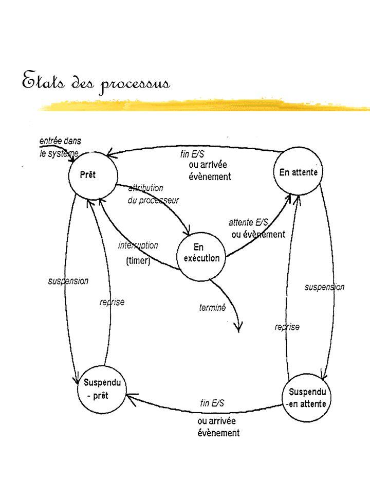 Etats des processus