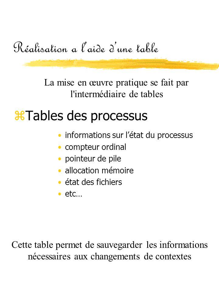 Réalisation a l'aide d'une table zTables des processus •informations sur l'état du processus •compteur ordinal •pointeur de pile •allocation mémoire •