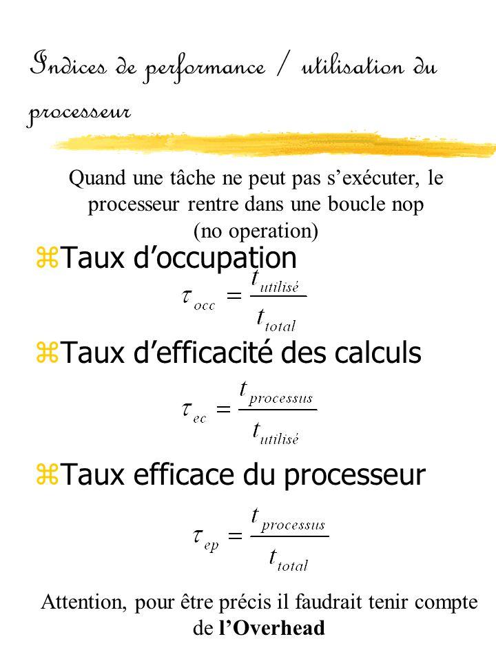 Indices de performance / utilisation du processeur zTaux d'occupation zTaux d'efficacité des calculs zTaux efficace du processeur Quand une tâche ne p