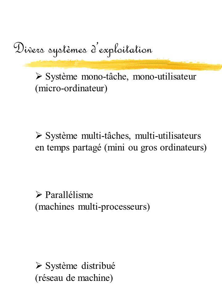 Divers systèmes d'exploitation  Système mono-tâche, mono-utilisateur (micro-ordinateur)  Système multi-tâches, multi-utilisateurs en temps partagé (