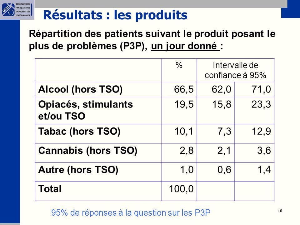 10 Résultats : les produits Répartition des patients suivant le produit posant le plus de problèmes (P3P), un jour donné : 95% de réponses à la question sur les P3P %Intervalle de confiance à 95% Alcool (hors TSO)66,562,071,0 Opiacés, stimulants et/ou TSO 19,515,823,3 Tabac (hors TSO)10,17,312,9 Cannabis (hors TSO)2,82,13,6 Autre (hors TSO)1,00,61,4 Total100,0