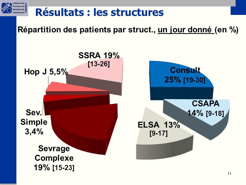 11 Résultats : les structures Répartition des patients par struct., un jour donné (en %)