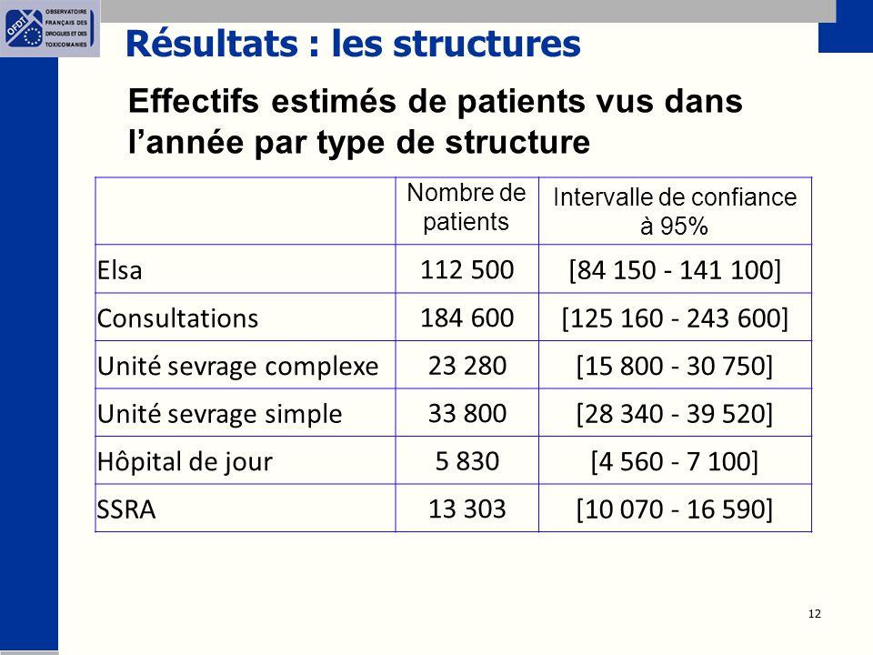 12 Résultats : les structures Effectifs estimés de patients vus dans l'année par type de structure Nombre de patients Intervalle de confiance à 95% El