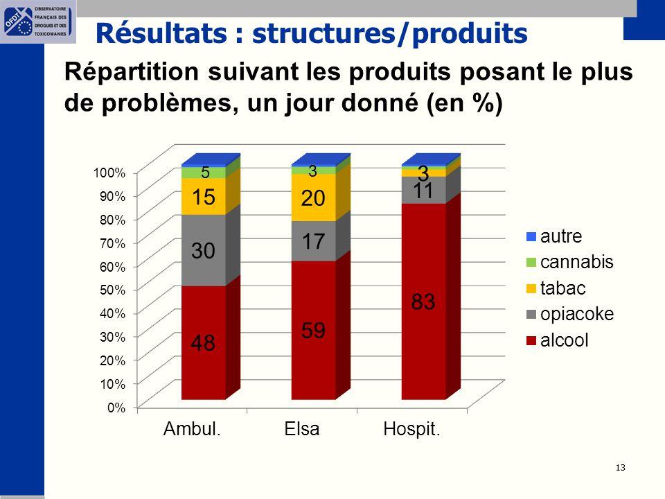 13 Résultats : structures/produits Répartition suivant les produits posant le plus de problèmes, un jour donné (en %)