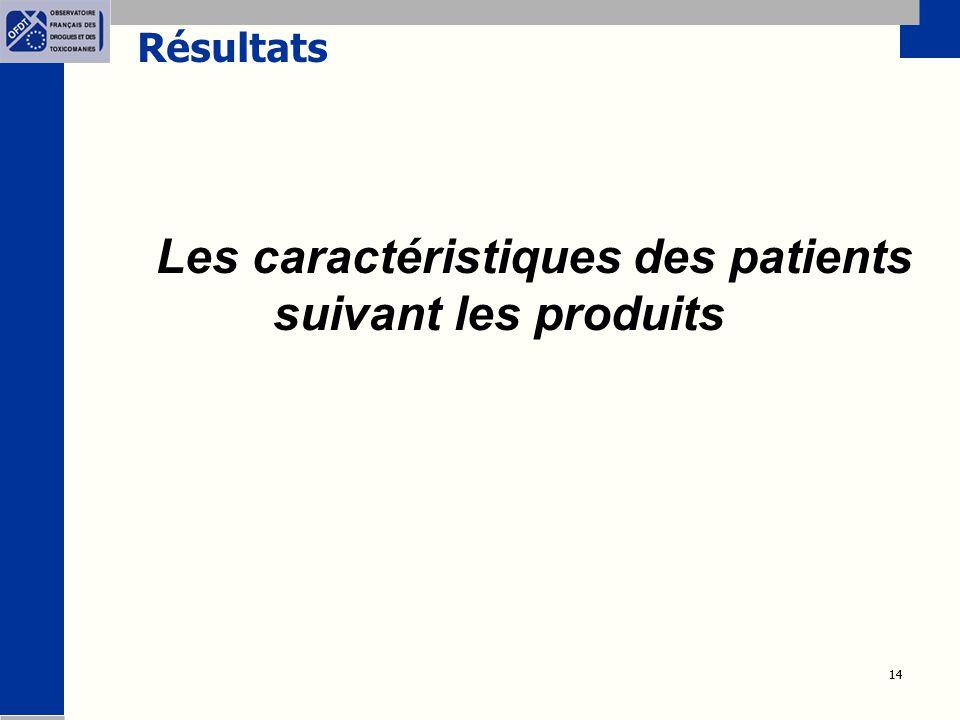 14 Résultats Les caractéristiques des patients suivant les produits