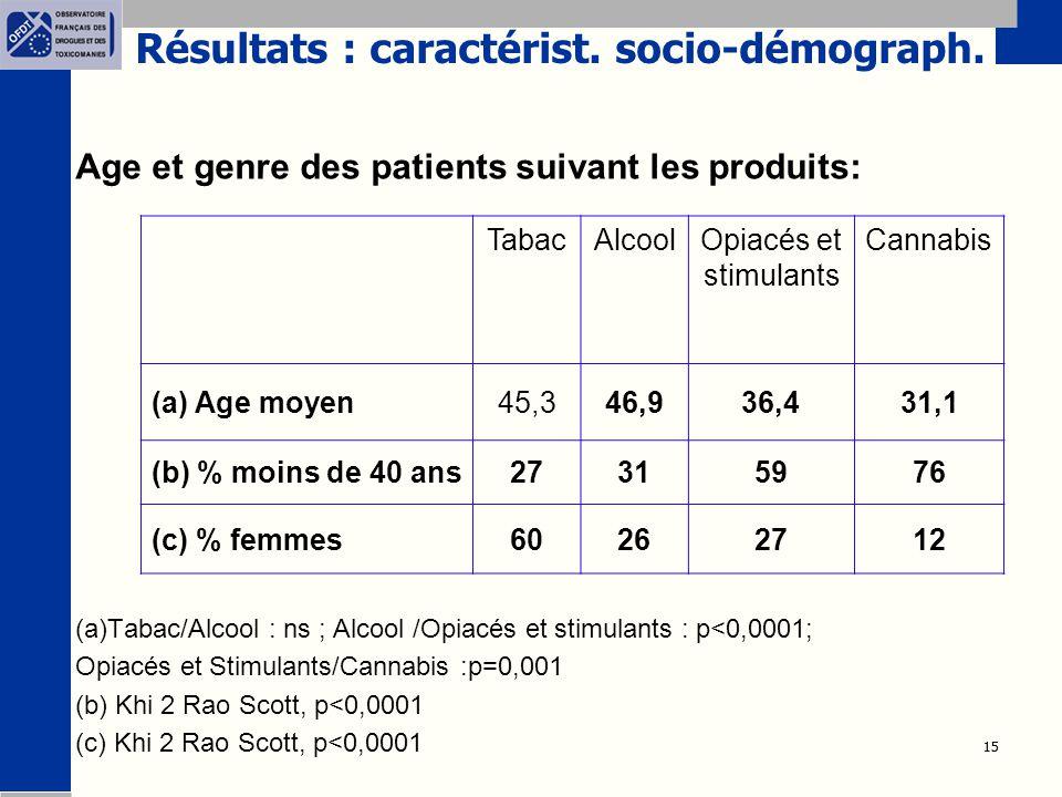 15 Résultats : caractérist. socio-démograph. Age et genre des patients suivant les produits: (a)Tabac/Alcool : ns ; Alcool /Opiacés et stimulants : p<