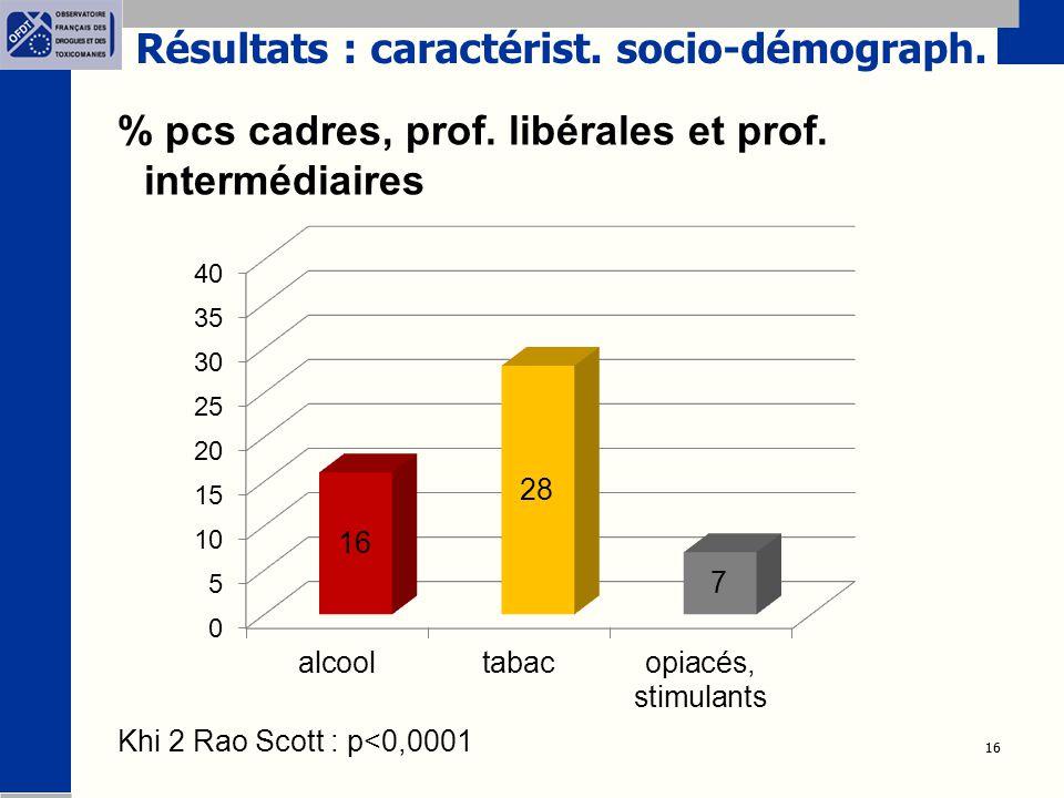 16 % pcs cadres, prof. libérales et prof. intermédiaires Khi 2 Rao Scott : p<0,0001 Résultats : caractérist. socio-démograph.