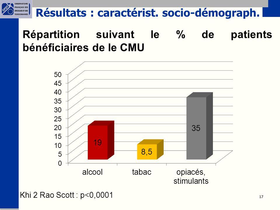 17 Répartition suivant le % de patients bénéficiaires de le CMU Khi 2 Rao Scott : p<0,0001 Résultats : caractérist. socio-démograph.