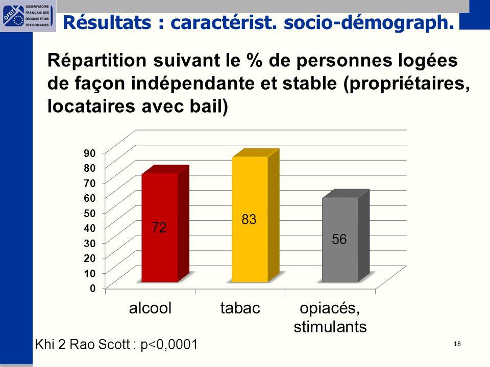 18 Répartition suivant le % de personnes logées de façon indépendante et stable (propriétaires, locataires avec bail) Khi 2 Rao Scott : p<0,0001 Résultats : caractérist.