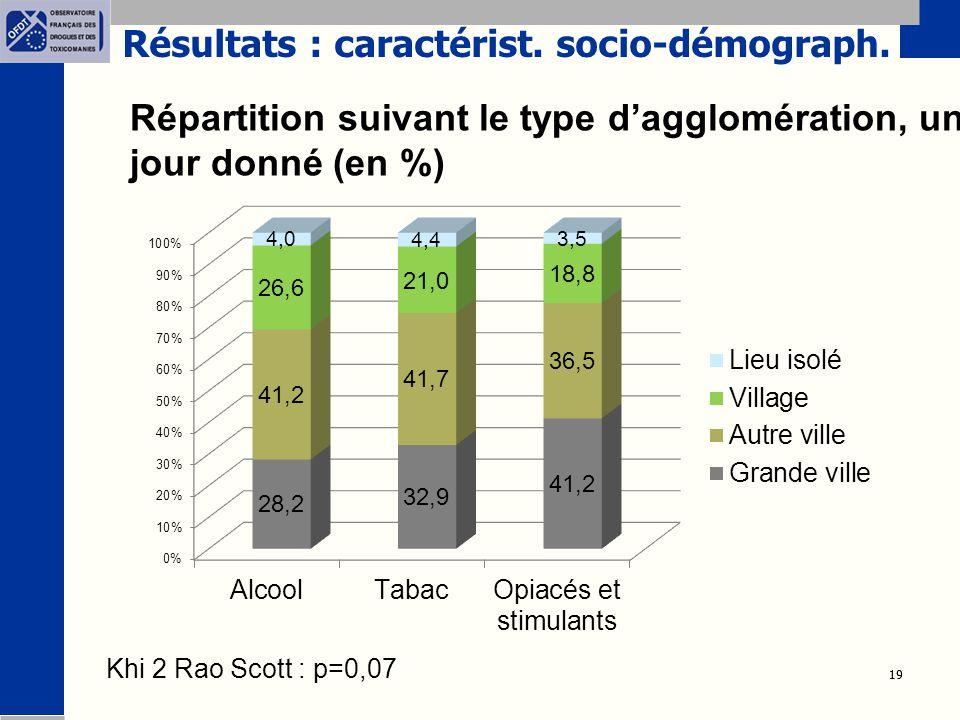 19 Répartition suivant le type d'agglomération, un jour donné (en %) Khi 2 Rao Scott : p=0,07 Résultats : caractérist. socio-démograph.