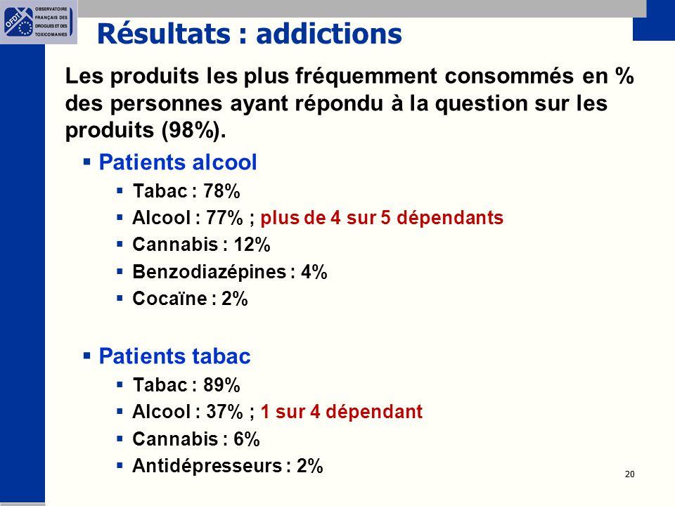 20 Résultats : addictions Les produits les plus fréquemment consommés en % des personnes ayant répondu à la question sur les produits (98%).  Patient