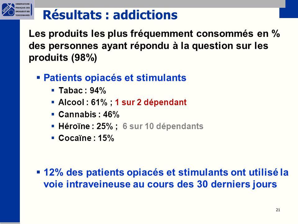 21 Résultats : addictions Les produits les plus fréquemment consommés en % des personnes ayant répondu à la question sur les produits (98%)  Patients opiacés et stimulants  Tabac : 94%  Alcool : 61% ; 1 sur 2 dépendant  Cannabis : 46%  Héroïne : 25% ; 6 sur 10 dépendants  Cocaïne : 15%  12% des patients opiacés et stimulants ont utilisé la voie intraveineuse au cours des 30 derniers jours