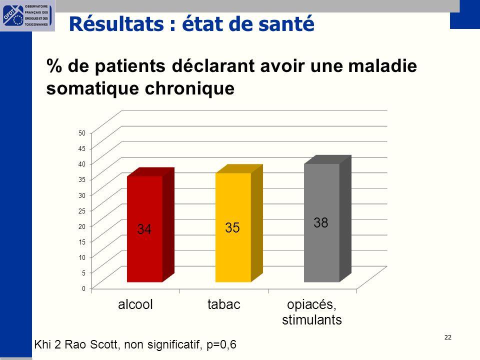 22 Résultats : état de santé % de patients déclarant avoir une maladie somatique chronique Khi 2 Rao Scott, non significatif, p=0,6