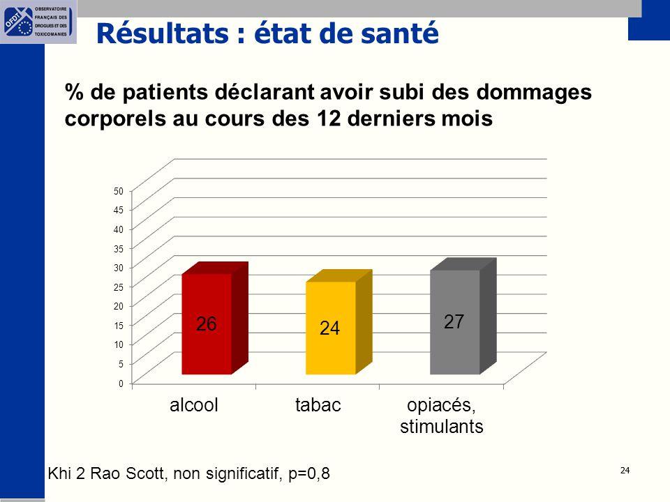 24 Résultats : état de santé % de patients déclarant avoir subi des dommages corporels au cours des 12 derniers mois Khi 2 Rao Scott, non significatif, p=0,8