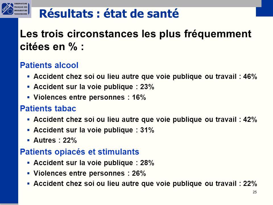 25 Résultats : état de santé Les trois circonstances les plus fréquemment citées en % :  Patients alcool  Accident chez soi ou lieu autre que voie p