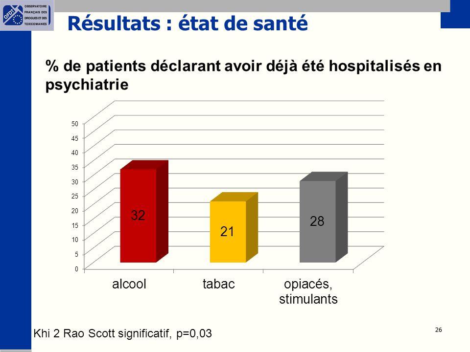 26 Résultats : état de santé % de patients déclarant avoir déjà été hospitalisés en psychiatrie Khi 2 Rao Scott significatif, p=0,03