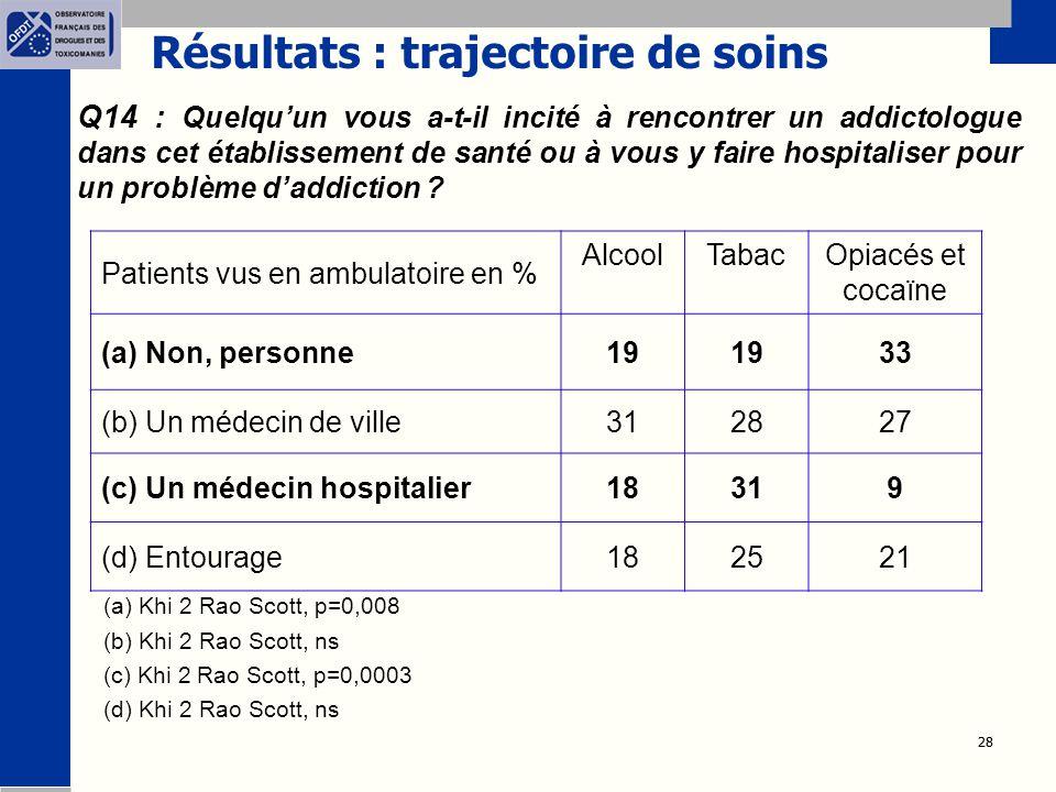 28 Résultats : trajectoire de soins Q14 : Quelqu'un vous a-t-il incité à rencontrer un addictologue dans cet établissement de santé ou à vous y faire hospitaliser pour un problème d'addiction .