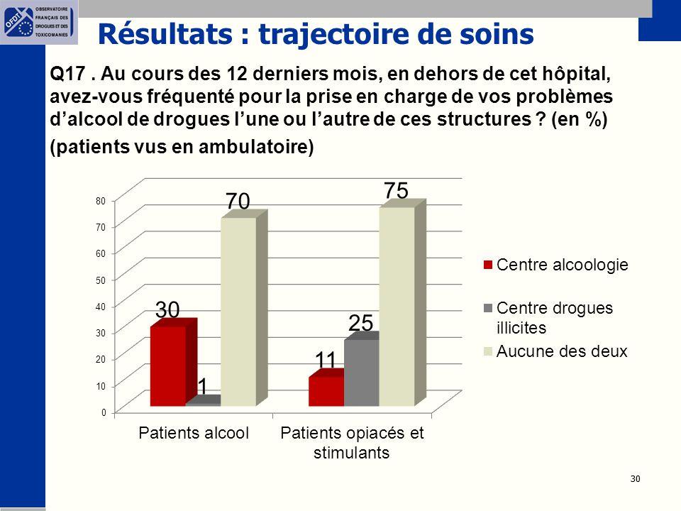 30 Résultats : trajectoire de soins Q17.