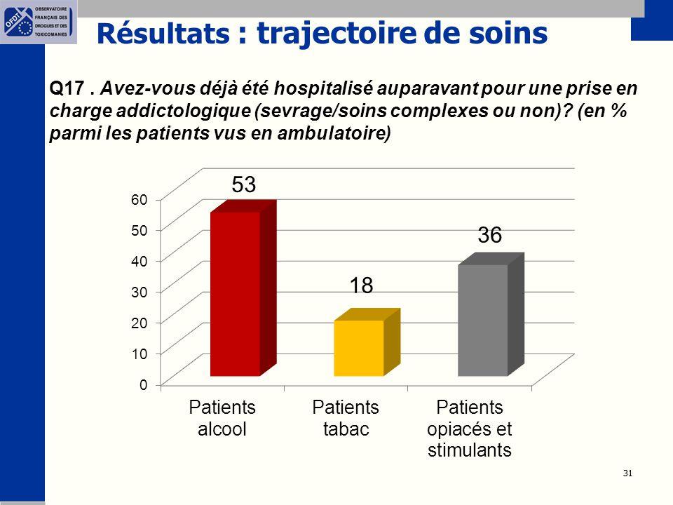 31 Résultats : trajectoire de soins Q17. Avez-vous déjà été hospitalisé auparavant pour une prise en charge addictologique (sevrage/soins complexes ou