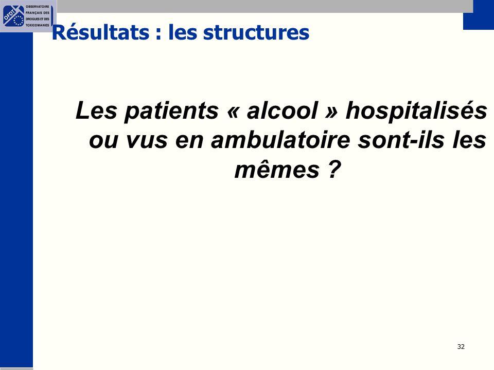 32 Résultats : les structures Les patients « alcool » hospitalisés ou vus en ambulatoire sont-ils les mêmes ?