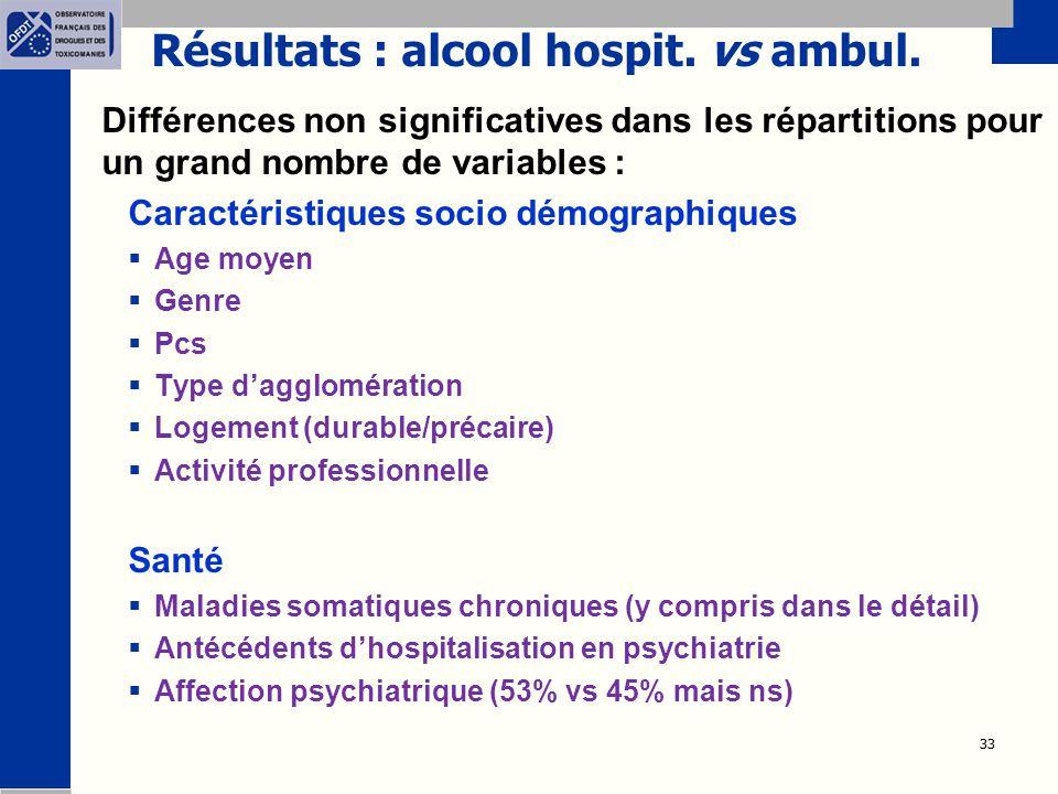 33 Résultats : alcool hospit. vs ambul. Différences non significatives dans les répartitions pour un grand nombre de variables : Caractéristiques soci