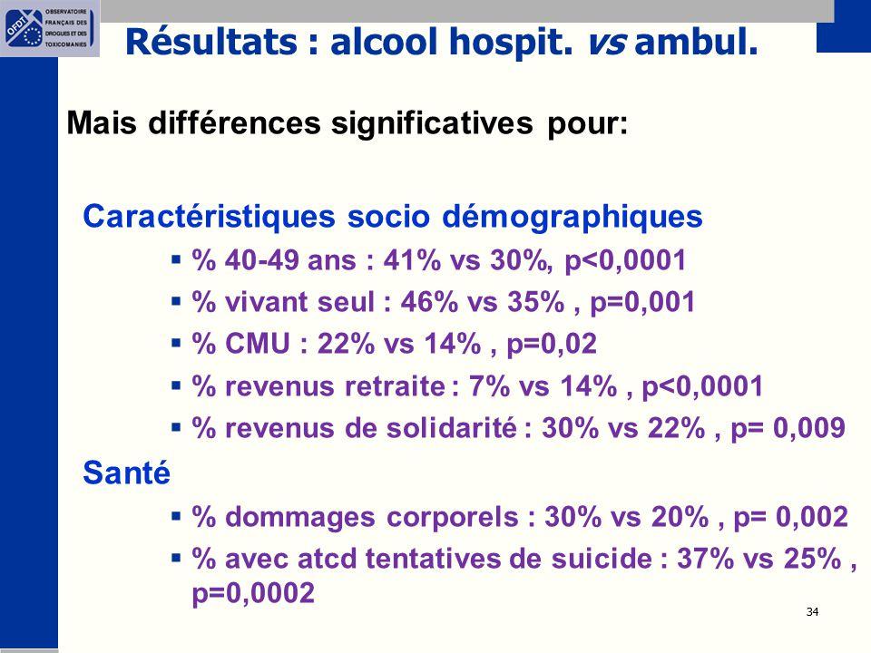34 Résultats : alcool hospit. vs ambul. Mais différences significatives pour: Caractéristiques socio démographiques  % 40-49 ans : 41% vs 30%, p<0,00